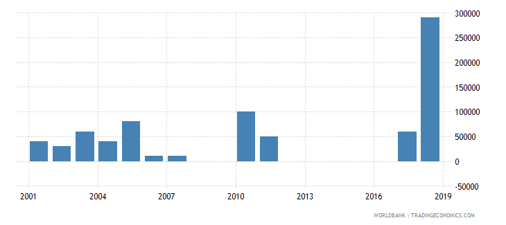 kiribati net bilateral aid flows from dac donors germany us dollar wb data