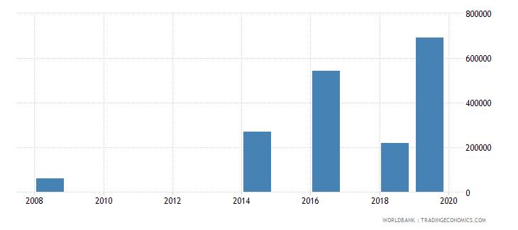 kiribati net bilateral aid flows from dac donors italy us dollar wb data