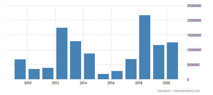kiribati net bilateral aid flows from dac donors japan us dollar wb data