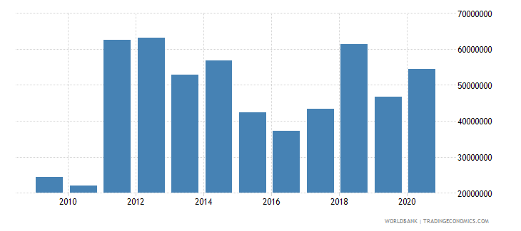 kiribati net bilateral aid flows from dac donors total us dollar wb data
