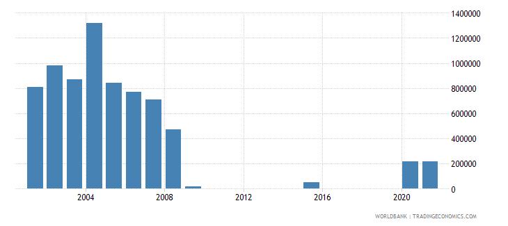 kiribati net bilateral aid flows from dac donors united states us dollar wb data