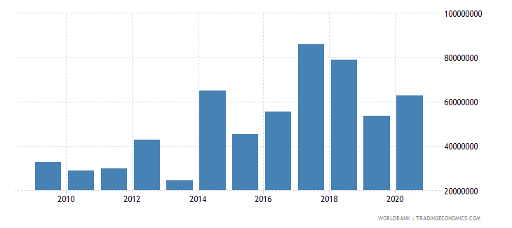 kiribati net current transfers from abroad current lcu wb data