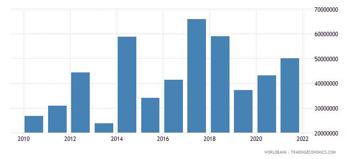 kiribati net current transfers from abroad us dollar wb data