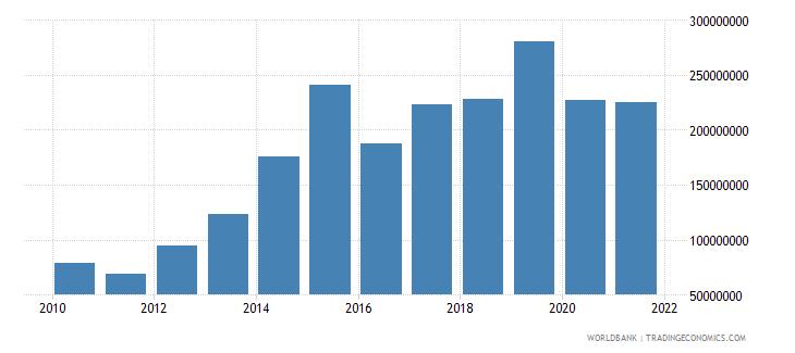 kiribati net income from abroad current lcu wb data