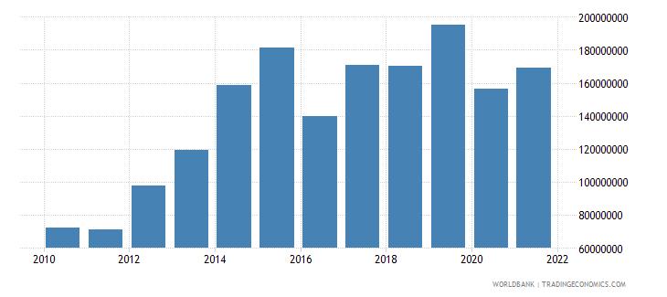 kiribati net income from abroad us dollar wb data
