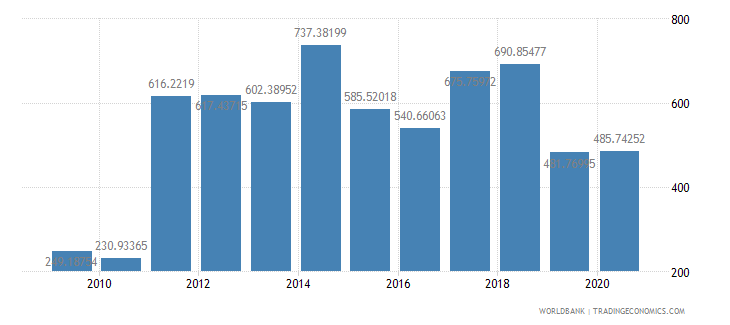 kiribati net oda received per capita us dollar wb data