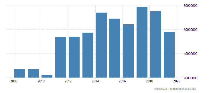 kiribati net official development assistance and official aid received constant 2007 us dollar wb data