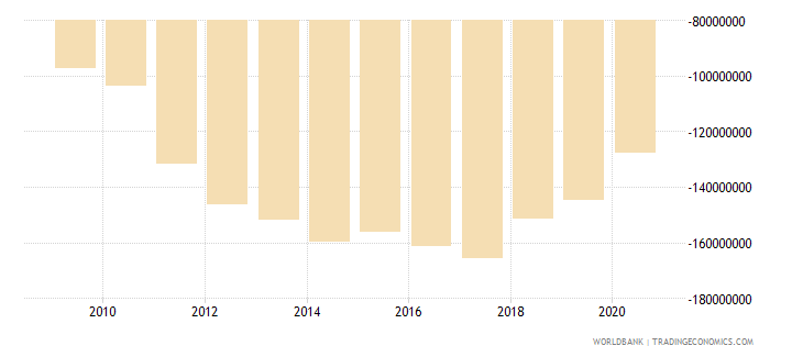 kiribati net trade in goods and services bop us dollar wb data