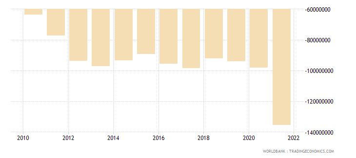 kiribati net trade in goods bop us dollar wb data