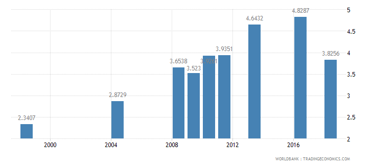 kiribati nurses and midwives per 1 000 people wb data