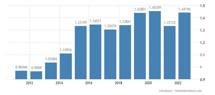 kiribati official exchange rate lcu per us dollar period average wb data