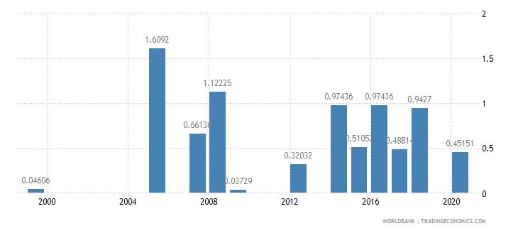 kiribati ores and metals exports percent of merchandise exports wb data