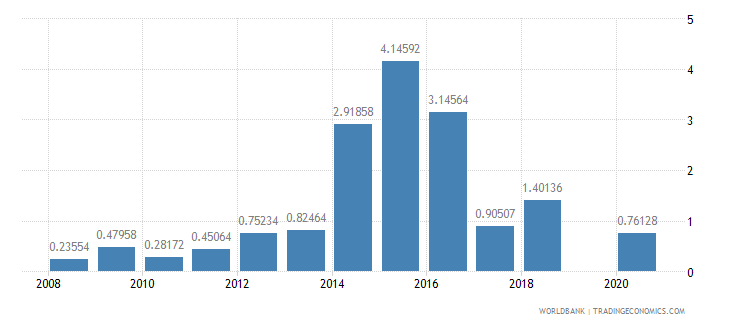 kiribati ores and metals imports percent of merchandise imports wb data
