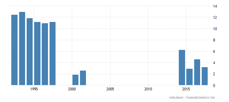 kiribati percentage of female students enrolled in primary education who are over age female percent wb data