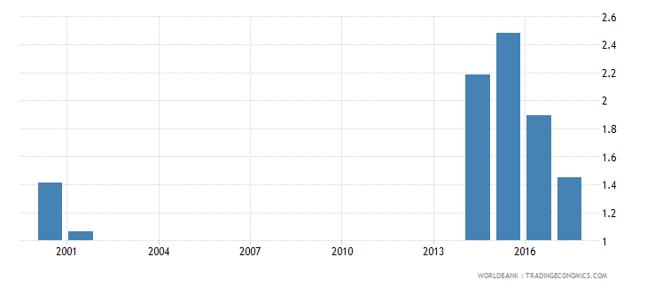 kiribati percentage of female students enrolled in primary education who are under age female percent wb data