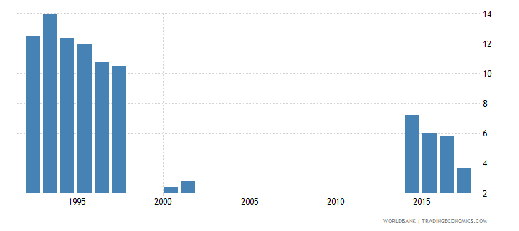 kiribati percentage of male students enrolled in primary education who are over age male percent wb data