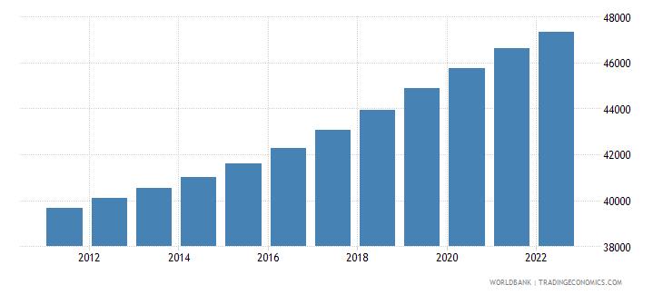 kiribati population ages 0 14 total wb data