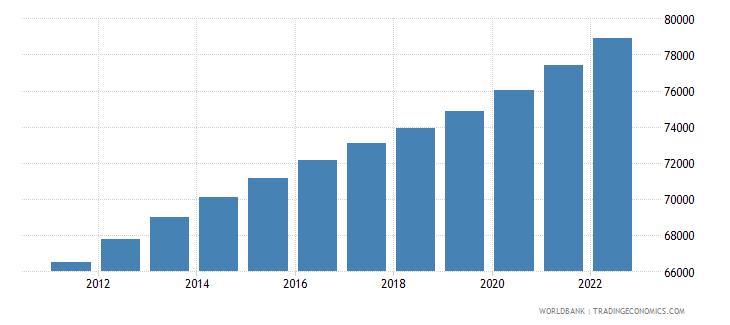 kiribati population ages 15 64 total wb data