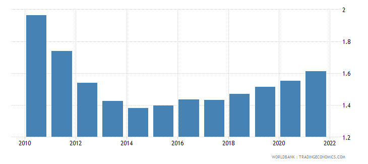 kiribati population growth annual percent wb data
