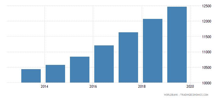 kiribati population of compulsory school age male number wb data
