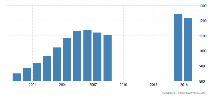 kiribati population of the official age for post secondary non tertiary education male number wb data