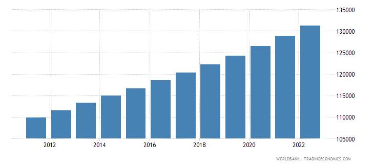 kiribati population total wb data