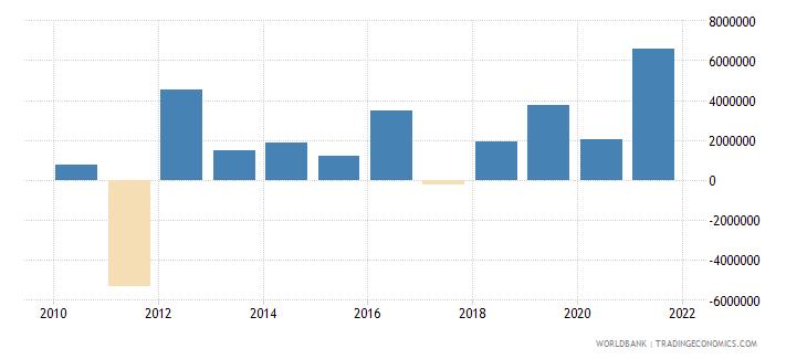 kiribati portfolio investment excluding lcfar bop us dollar wb data