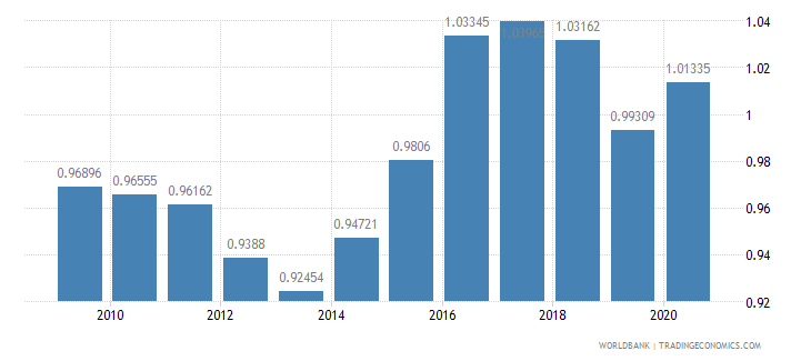 kiribati ppp conversion factor gdp lcu per international dollar wb data