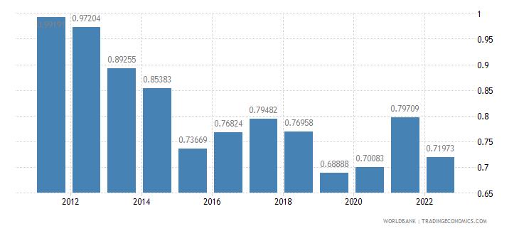 kiribati ppp conversion factor gdp to market exchange rate ratio wb data