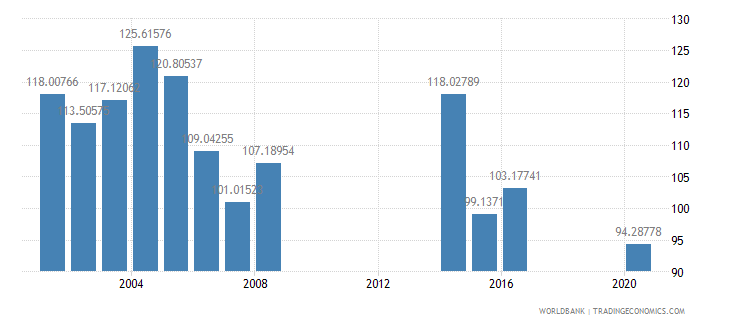 kiribati primary completion rate female percent of relevant age group wb data