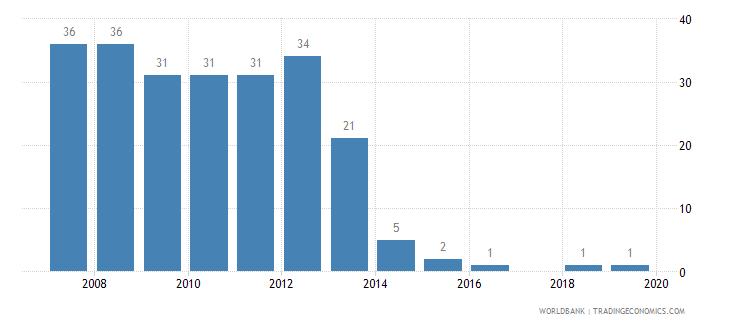 kiribati refugee population by country or territory of origin wb data