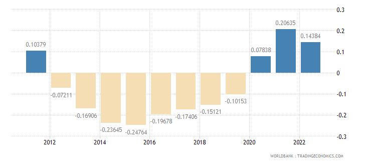 kiribati rural population growth annual percent wb data