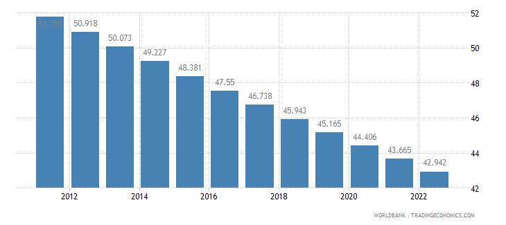 kiribati rural population percent of total population wb data