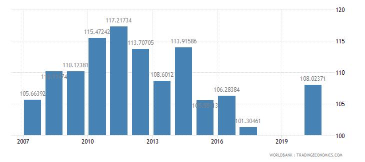 kiribati school enrollment primary percent gross wb data