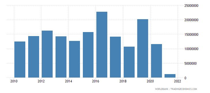 kiribati service exports bop us dollar wb data