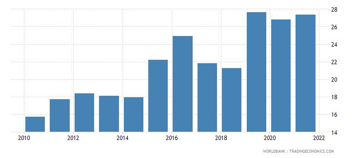 kiribati tax revenue percent of gdp wb data