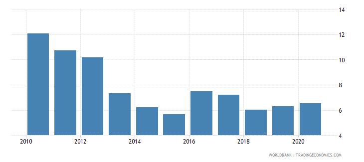 kiribati taxes on income profits and capital gains percent of revenue wb data
