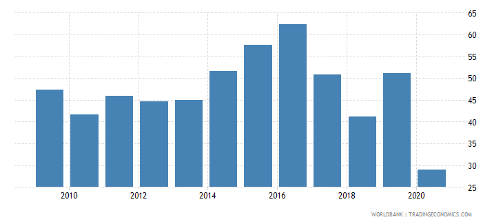 kiribati trade in services percent of gdp wb data