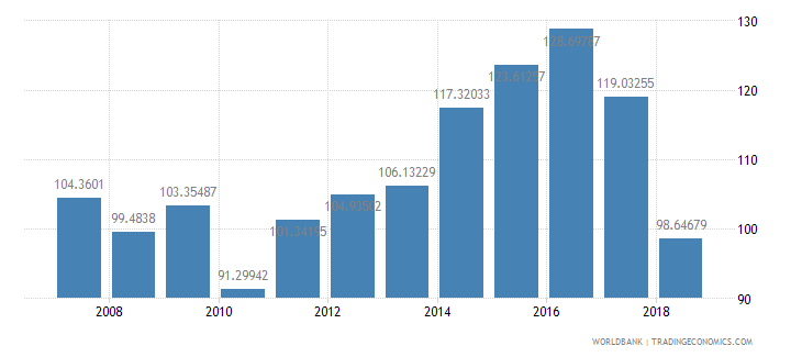 kiribati trade percent of gdp wb data