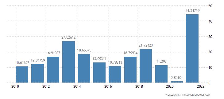 kiribati transport services percent of service exports bop wb data