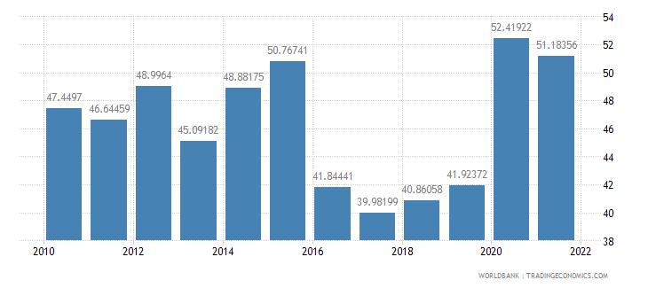 kiribati transport services percent of service imports bop wb data