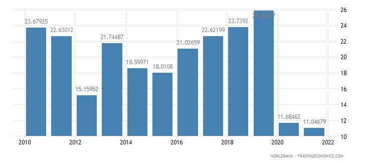 kiribati travel services percent of commercial service imports wb data