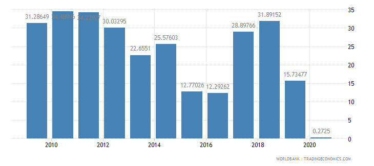 kiribati travel services percent of service exports bop wb data