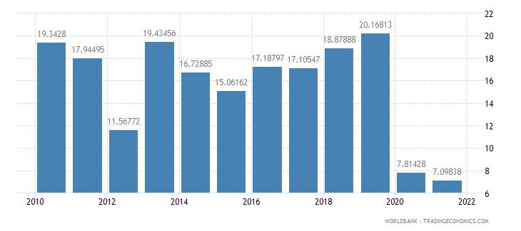 kiribati travel services percent of service imports bop wb data