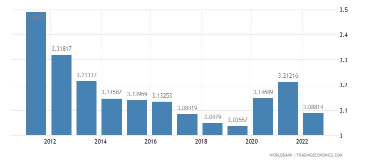kiribati urban population growth annual percent wb data