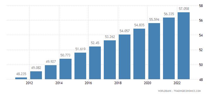 kiribati urban population percent of total wb data