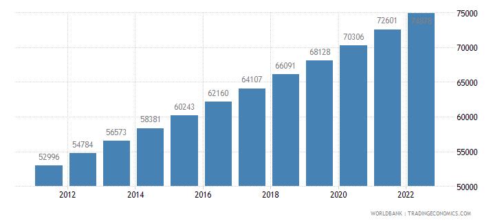 kiribati urban population wb data