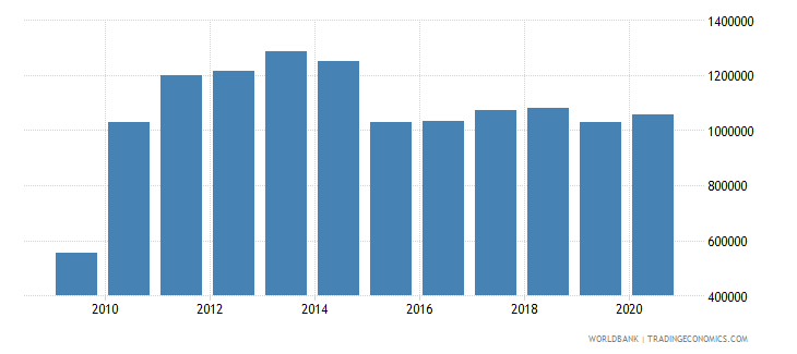 kiribati workers remittances and compensation of employees paid us dollar wb data