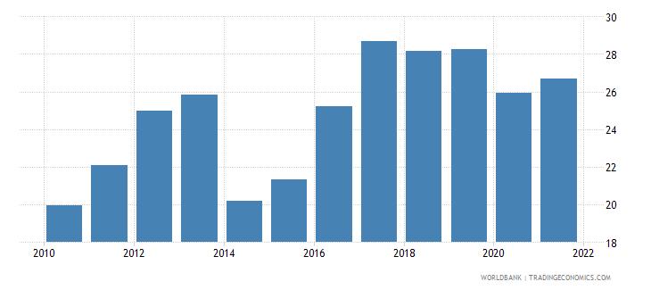 kosovo adjusted savings gross savings percent of gni wb data