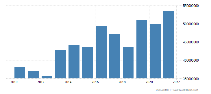 kosovo agriculture value added current lcu wb data
